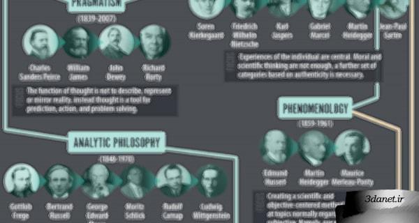درسگفتارهای «فلسفهی تحلیلی، مروری بر موضوعات» از سید محمود خاتمی