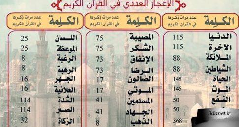 اعجاز عددی و نظم ریاضی قرآن، عباس یزدانی